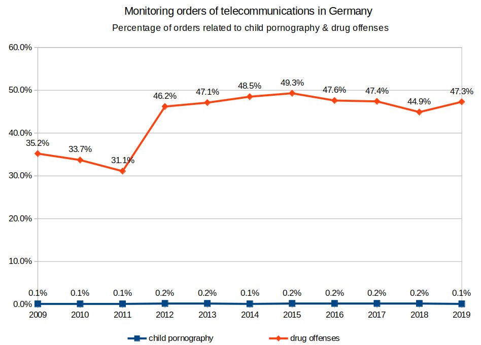 Comparison of the percentage of monitoring orders for child pornography and drug offenses in Germany, 2009-2019.
