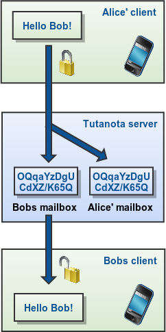 Sending and receiving end-to-end encrypted emails